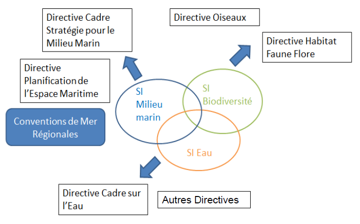 Liens-Directives-SI AFB